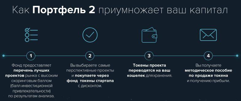 Схема работы Портфеля 2 Криптномикс