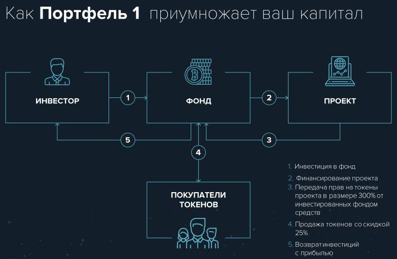 Схема работы Портфеля 1 фонда Криптономикс